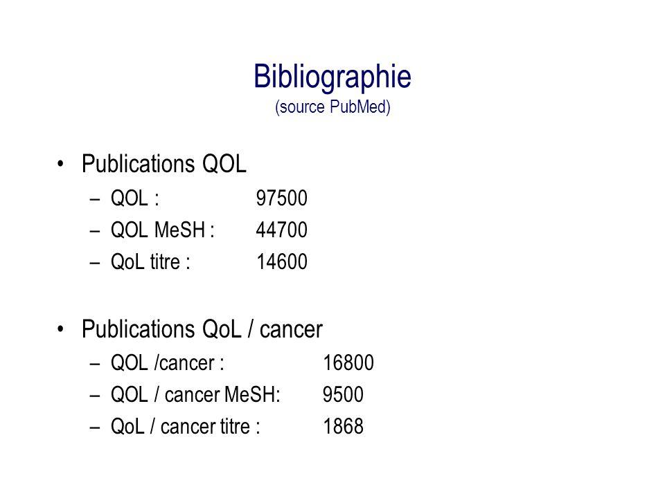 Bibliographie (2) (source PubMed) Publications QOL –QOL : 97500 –QOL MeSH : 44700 –QoL titre : 14600 Publications QoL / cancer –QOL /cancer : 16800 (12800) –QOL / cancer MeSH: 9500 (7100) –QoL / cancer titre : 1868 (1450) 10 ans