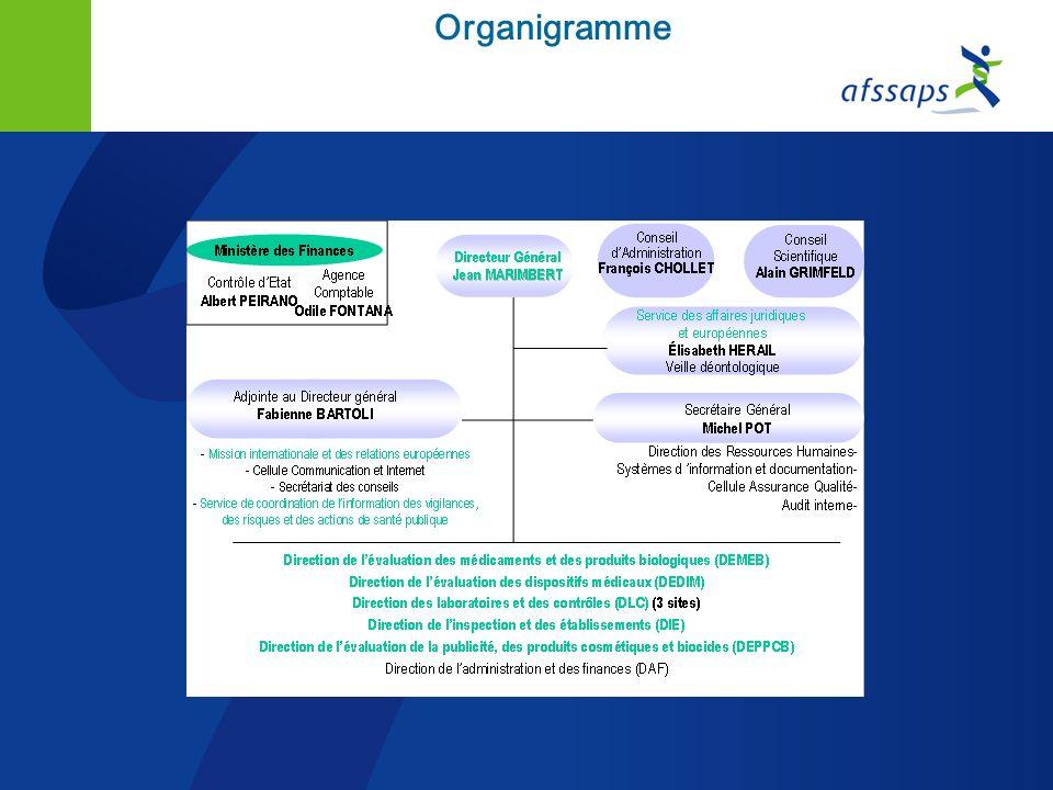 Les organes délibérants (2) un président nommé pour 3 ans par le ministre de la santé et 25 membres : 8 présidents de commissions, 12 membres scientif