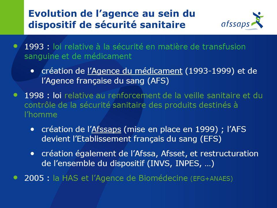 Evolution de lagence au sein du dispositif de sécurité sanitaire 1993 : loi relative à la sécurité en matière de transfusion sanguine et de médicament création de lAgence du médicament (1993-1999) et de lAgence française du sang (AFS) 1998 : loi relative au renforcement de la veille sanitaire et du contrôle de la sécurité sanitaire des produits destinés à lhomme création de lAfssaps (mise en place en 1999) ; lAFS devient lEtablissement français du sang (EFS) création également de lAfssa, Afsset, et restructuration de lensemble du dispositif (INVS, INPES, …) 2005 : la HAS et lAgence de Biomédecine (EFG+ANAES)