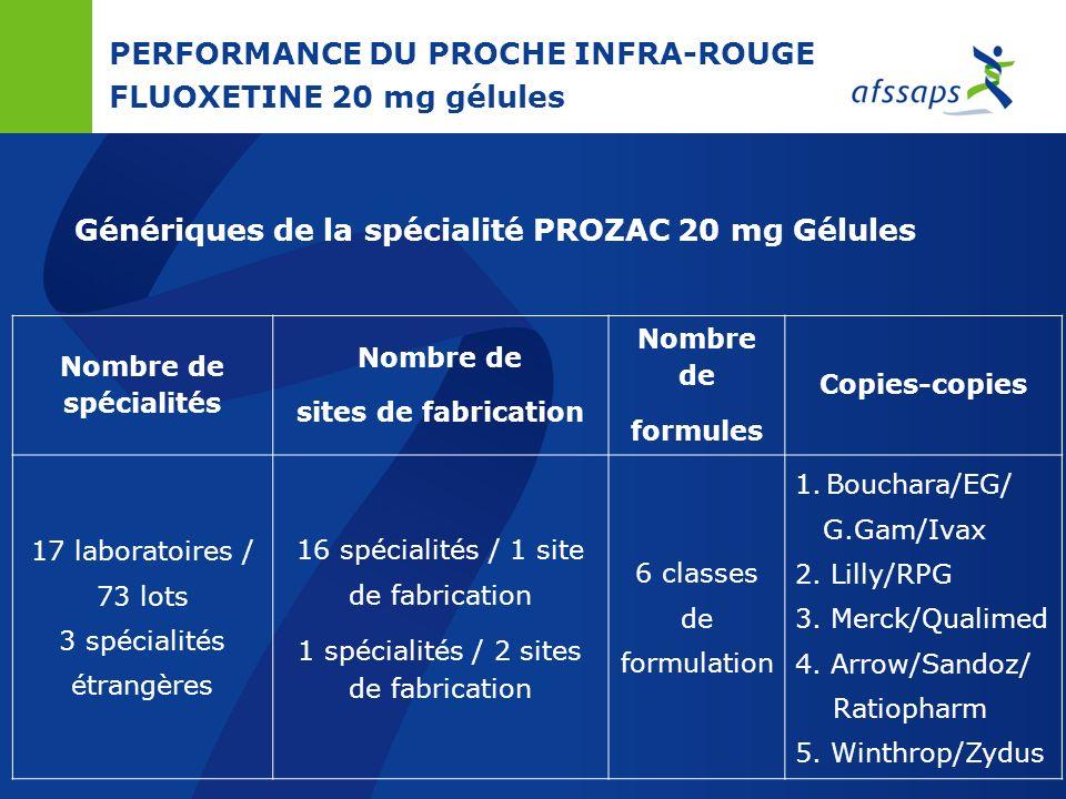 PERFORMANCE DU PROCHE INFRA-ROUGE CIPROFLOXACINE 500 mg comprimés Génériques de la spécialité CIFLOX 500 mg Comprimé Nombre de spécialités Nombre de s