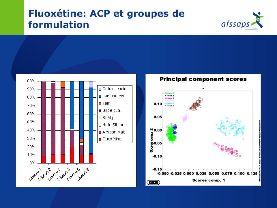 Fluoxétine: spectres SPIR Spectres des gélules traités avant analyse en composantes principales