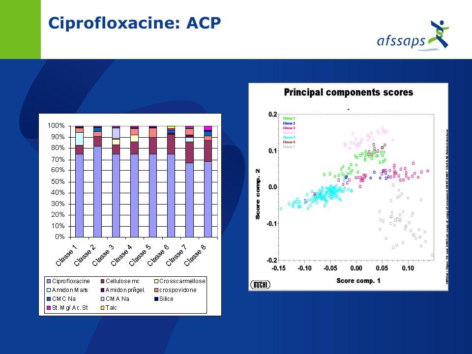 Ciprofloxacine Comprimés denviron 750 mg dont 500 mg de principe actif Taille et forme homogène entre les spécialités Nombre de formulations plus élev