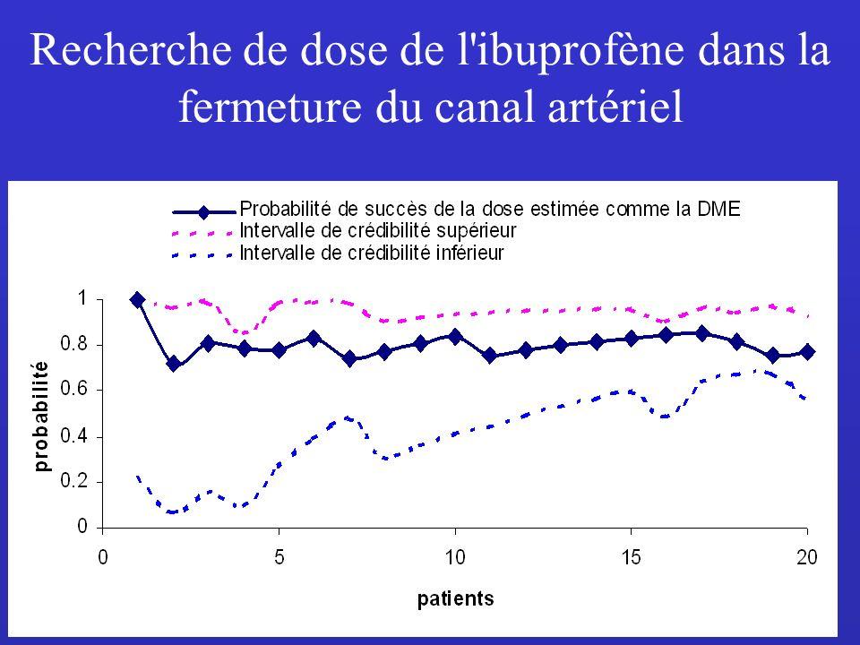 11 Recherche de dose de l ibuprofène dans la fermeture du canal artériel