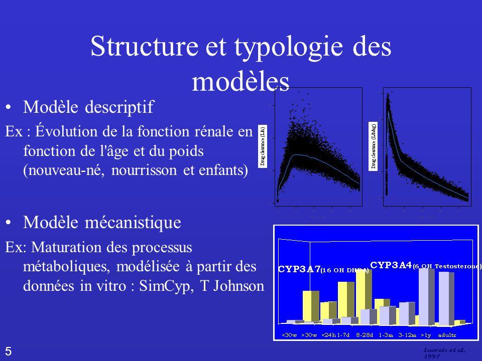 5 Structure et typologie des modèles Modèle descriptif Ex : Évolution de la fonction rénale en fonction de l âge et du poids (nouveau-né, nourrisson et enfants) Modèle mécanistique Ex: Maturation des processus métaboliques, modélisée à partir des données in vitro : SimCyp, T Johnson