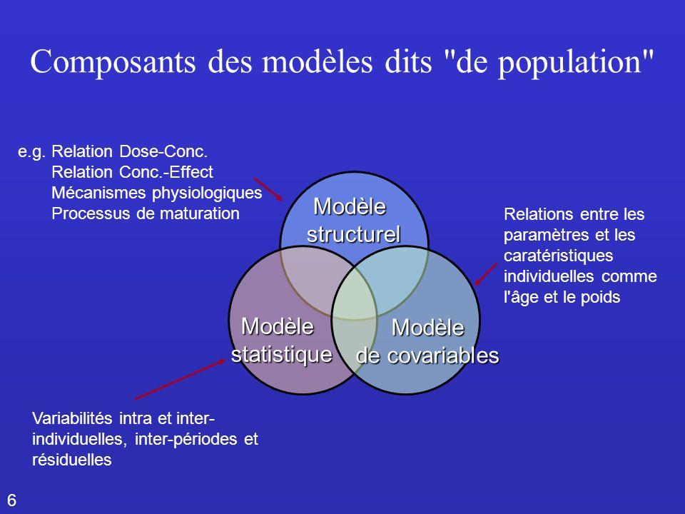 6 Composants des modèles dits de population Modèlestructurel e.g.Relation Dose-Conc.