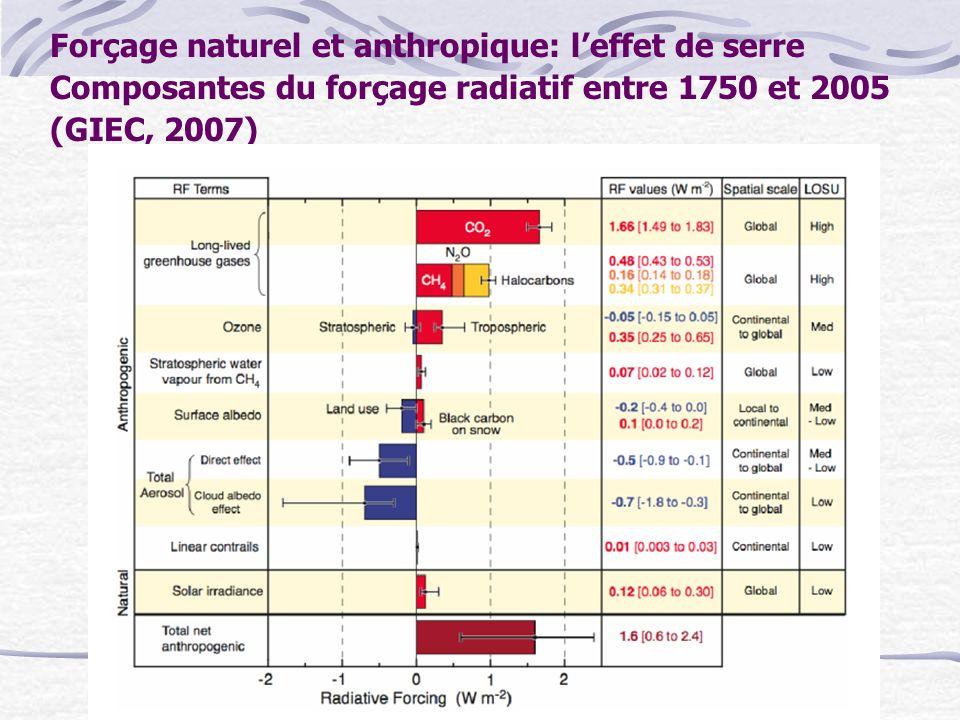 Forçage naturel et anthropique: leffet de serre Composantes du forçage radiatif entre 1750 et 2005 (GIEC, 2007)