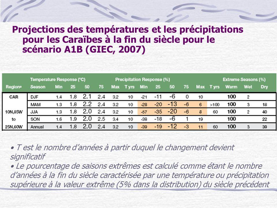 Projections des températures et les précipitations pour les Caraïbes à la fin du siècle pour le scénario A1B (GIEC, 2007) T est le nombre dannées à pa