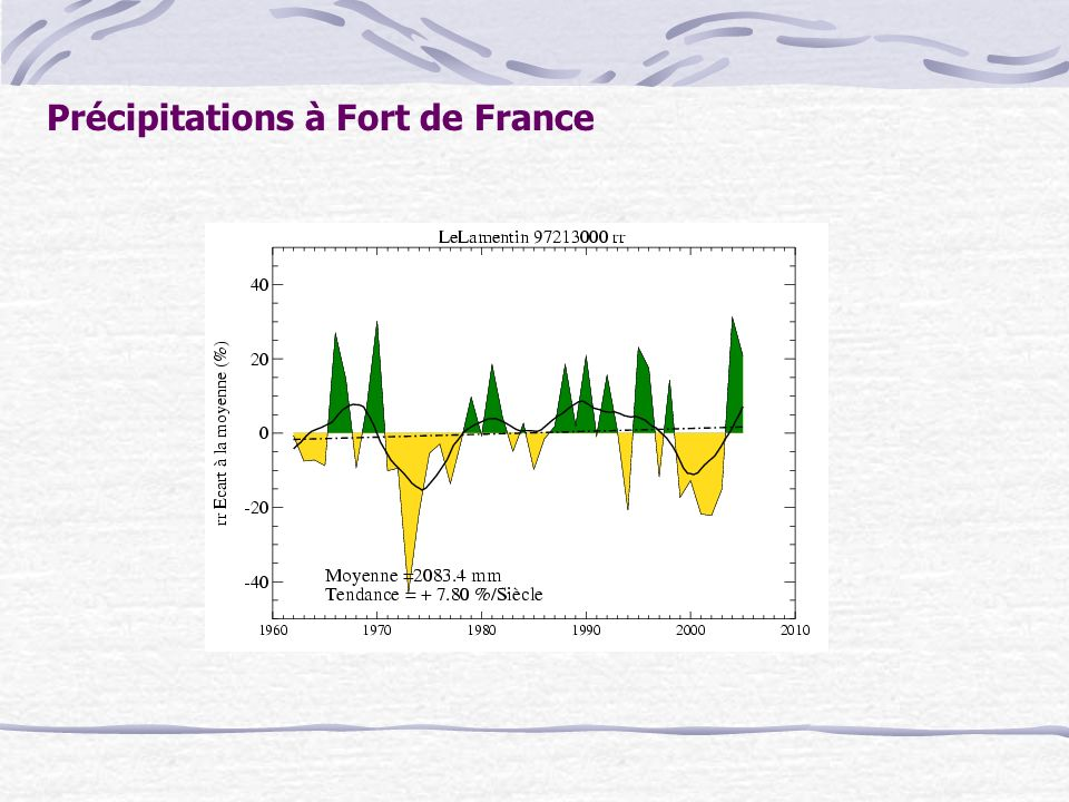 Précipitations à Fort de France