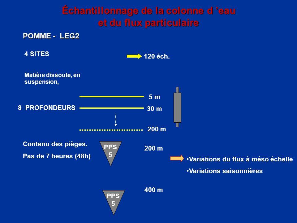Échantillonnage de la colonne d eau et du flux particulaire POMME - LEG2 5 m 30 m 200 m PPS 5 4 SITES Matière dissoute, en suspension, Variations du f