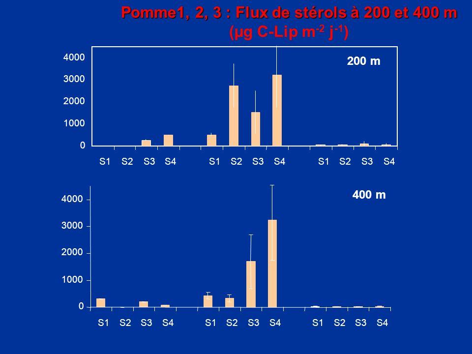 Pomme1, 2, 3 : Flux de stérols à 200 et 400 m (µg C-Lip m -2 j -1 )
