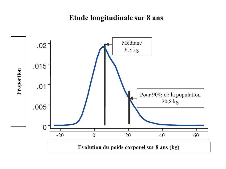 Pour 90% de la population 20,8 kg Médiane 6,3 kg Evolution du poids corporel sur 8 ans (kg) -200204060 Proportion Etude longitudinale sur 8 ans