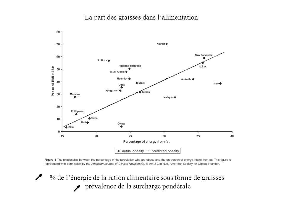 % de lénergie de la ration alimentaire sous forme de graisses prévalence de la surcharge pondérale La part des graisses dans lalimentation