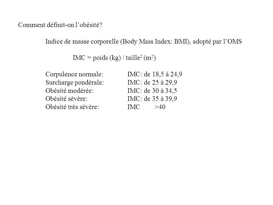 Comment définit-on lobésité? Indice de masse corporelle (Body Mass Index: BMI), adopté par lOMS IMC = poids (kg) / taille 2 (m 2 ) Corpulence normale: