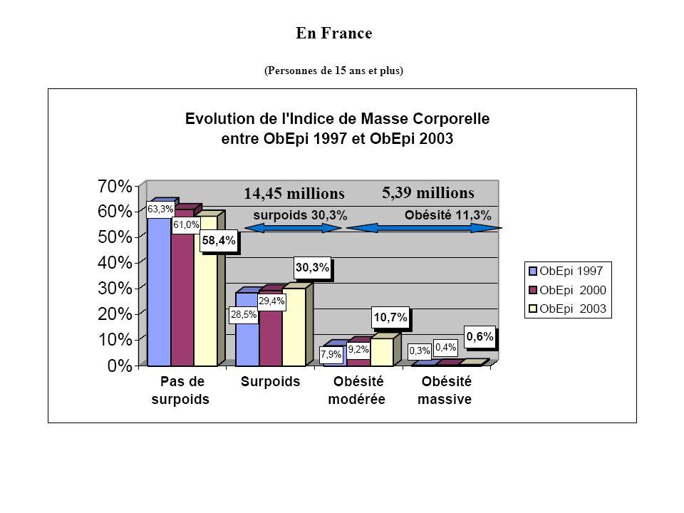 En France (Personnes de 15 ans et plus) 5,39 millions 14,45 millions