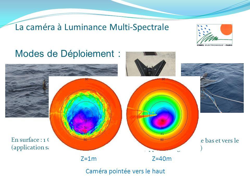 Modes de Déploiement : En surface : 1 Caméra vers le bas. (application satellite) En Profile : 2 Caméras vers le bas et vers le Haut. (application gén