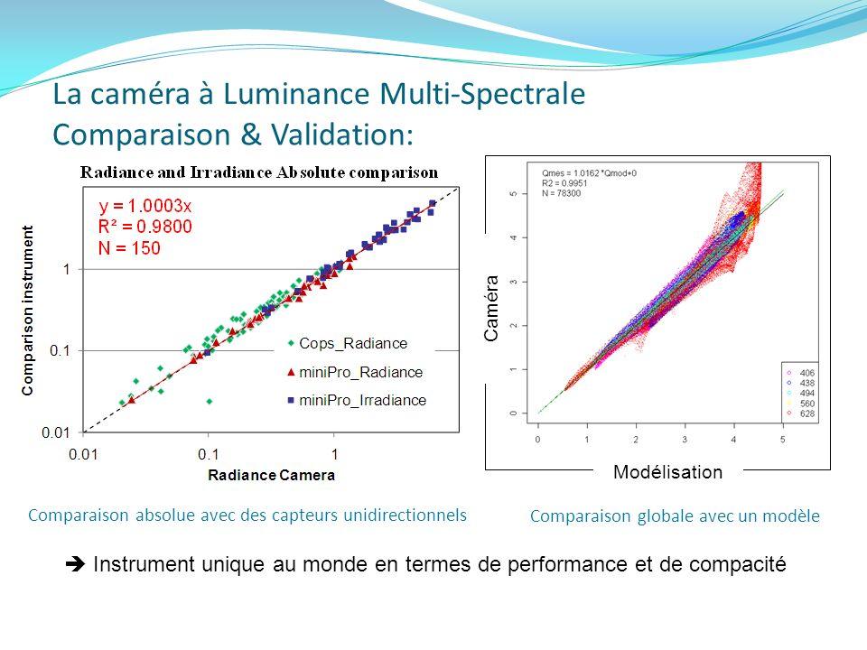 Comparaison & Validation: Comparaison absolue avec des capteurs unidirectionnels Instrument unique au monde en termes de performance et de compacité C