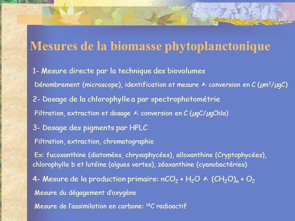 1- Mesure directe par la technique des biovolumes Dénombrement (microscope), identification et mesure conversion en C (µm 3 /µgC) 2- Dosage de la chlorophylle a par spectrophotométrie Filtration, extraction et dosage conversion en C (µgC/µgChla) 3- Dosage des pigments par HPLC Filtration, extraction, chromatographie Ex: fucoxanthine (diatomées, chrysophycées), alloxanthine (Cryptophycées), chlorophylle b et lutéine (algues vertes), zéaxanthine (cyanobactéries) 4- Mesure de la production primaire: nCO 2 + H 2 O (CH 2 O) n + O 2 Mesure du dégagement doxygène Mesure de lassimilation en carbone: 14 C radioactif Mesures de la biomasse phytoplanctonique