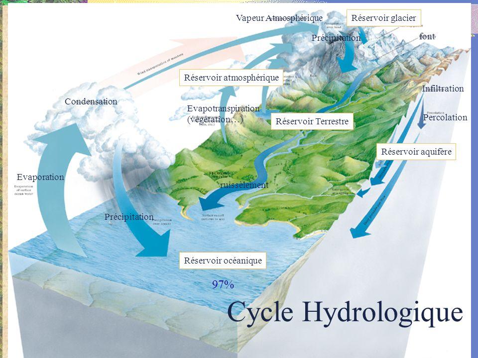 Condensation Evaporation Précipitation Réservoir océanique Réservoir aquifère Infiltration font Précipitation Réservoir atmosphérique Evapotranspiration (végétation…) Vapeur Atmosphérique Réservoir glacier Réservoir Terrestre ruissèlement Percolation Cycle Hydrologique 97%