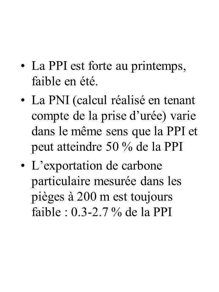 La PPI est forte au printemps, faible en été. La PNI (calcul réalisé en tenant compte de la prise durée) varie dans le même sens que la PPI et peut at