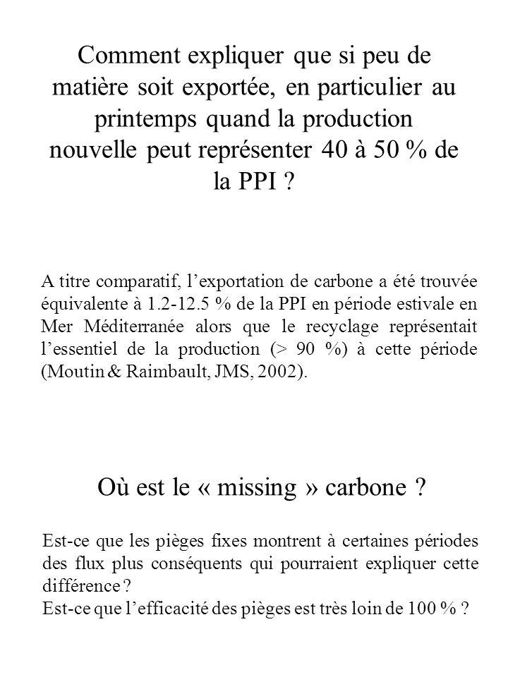 Comment expliquer que si peu de matière soit exportée, en particulier au printemps quand la production nouvelle peut représenter 40 à 50 % de la PPI .