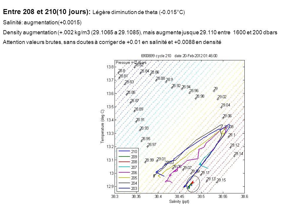 Entre 208 et 210(10 jours): Légère diminution de theta (-0.015°C) Salinité: augmentation(+0.0015) Density augmentation (+.002 kg/m3 (29.1065 a 29.1085), mais augmente jusque 29.110 entre 1600 et 200 dbars Attention valeurs brutes, sans doutes à corriger de +0.01 en salinité et +0.0088 en densité