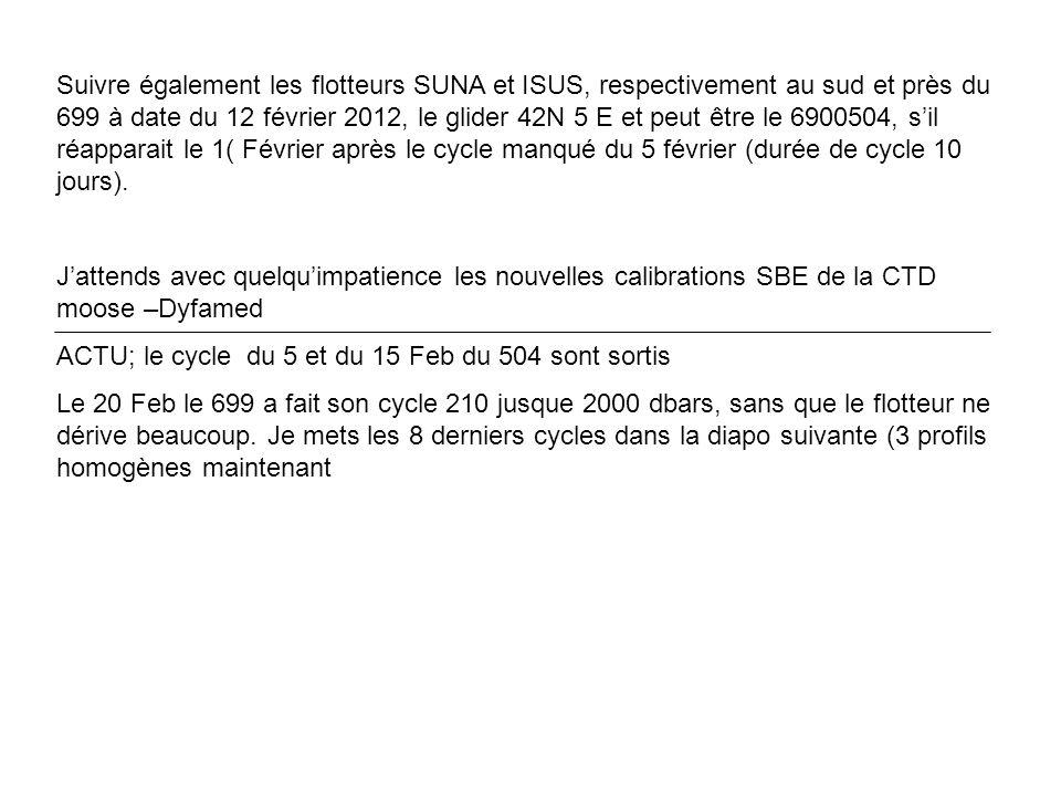 Suivre également les flotteurs SUNA et ISUS, respectivement au sud et près du 699 à date du 12 février 2012, le glider 42N 5 E et peut être le 6900504, sil réapparait le 1( Février après le cycle manqué du 5 février (durée de cycle 10 jours).