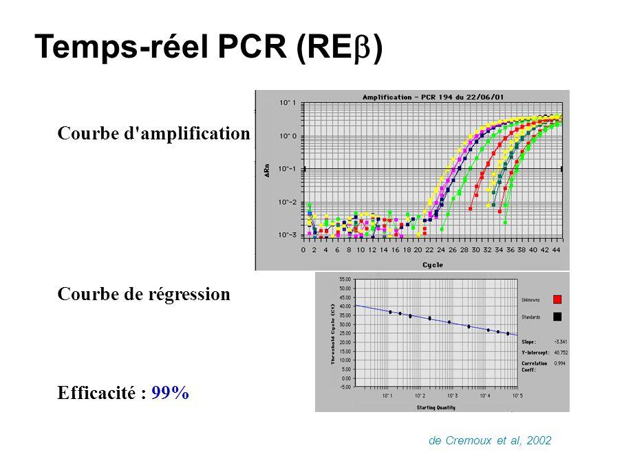 0 2 4 6 8 Log (ER EIA) log(ER RT-PCR) 2468 Temps-réel PCR vs EIA (RE / RE ) de Cremoux et al, 2002