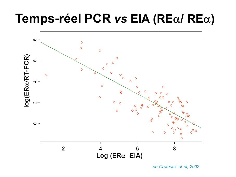 0 2 4 6 8 Log (ER EIA) log(ER RT-PCR) 2468 Temps-réel PCR vs EIA (RE / RE ) de Cremoux et al, 2002