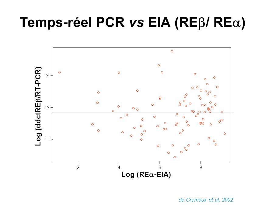 Temps-réel PCR vs EIA (RE / RE ) Log (RE -EIA) Log (ddctRE /RT-PCR) 2468 0 2 4 de Cremoux et al, 2002