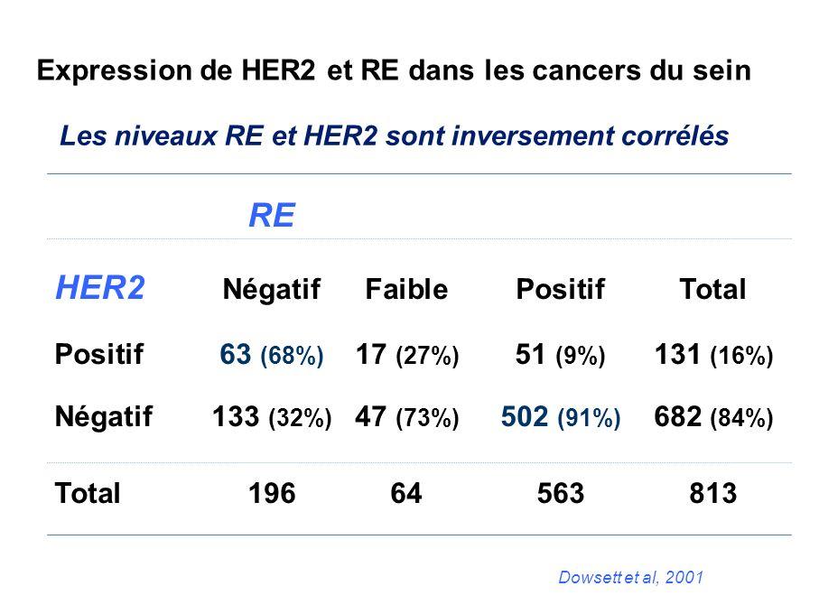 Données cliniques (1) Etudes rétrospectives positives HER-2 amplification et résistance à l hormono-thérapie (Southwest Oncology study group) [Arpino et al, 2004] 349 pts (Tam), HER1 et HER2 (IHC) HER2 (FISH), RE, PR (EIA) Amplification HER-2 corrélée à RE, HER1+, HER2+ Taux de réponses objectives : HER2- (56%) vs HER2+ (47%), HER1- (50%) vs HER1+ (36%).