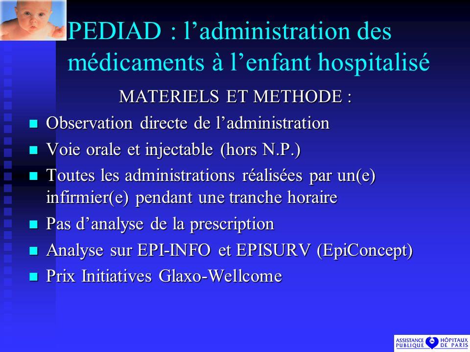 PEDIAD : ladministration des médicaments à lenfant hospitalisé MATERIELS ET METHODE : Observation directe de ladministration Observation directe de ladministration Voie orale et injectable (hors N.P.) Voie orale et injectable (hors N.P.) Toutes les administrations réalisées par un(e) infirmier(e) pendant une tranche horaire Toutes les administrations réalisées par un(e) infirmier(e) pendant une tranche horaire Pas danalyse de la prescription Pas danalyse de la prescription Analyse sur EPI-INFO et EPISURV (EpiConcept) Analyse sur EPI-INFO et EPISURV (EpiConcept) Prix Initiatives Glaxo-Wellcome Prix Initiatives Glaxo-Wellcome