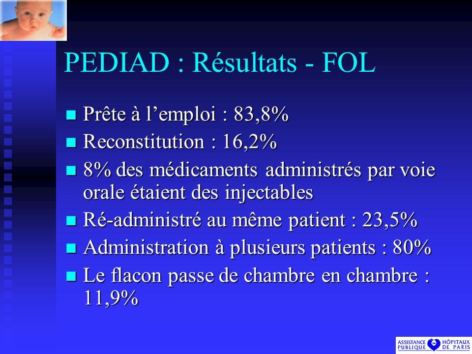PEDIAD : Résultats - FOL Prête à lemploi : 83,8% Prête à lemploi : 83,8% Reconstitution : 16,2% Reconstitution : 16,2% 8% des médicaments administrés par voie orale étaient des injectables 8% des médicaments administrés par voie orale étaient des injectables Ré-administré au même patient : 23,5% Ré-administré au même patient : 23,5% Administration à plusieurs patients : 80% Administration à plusieurs patients : 80% Le flacon passe de chambre en chambre : 11,9% Le flacon passe de chambre en chambre : 11,9%