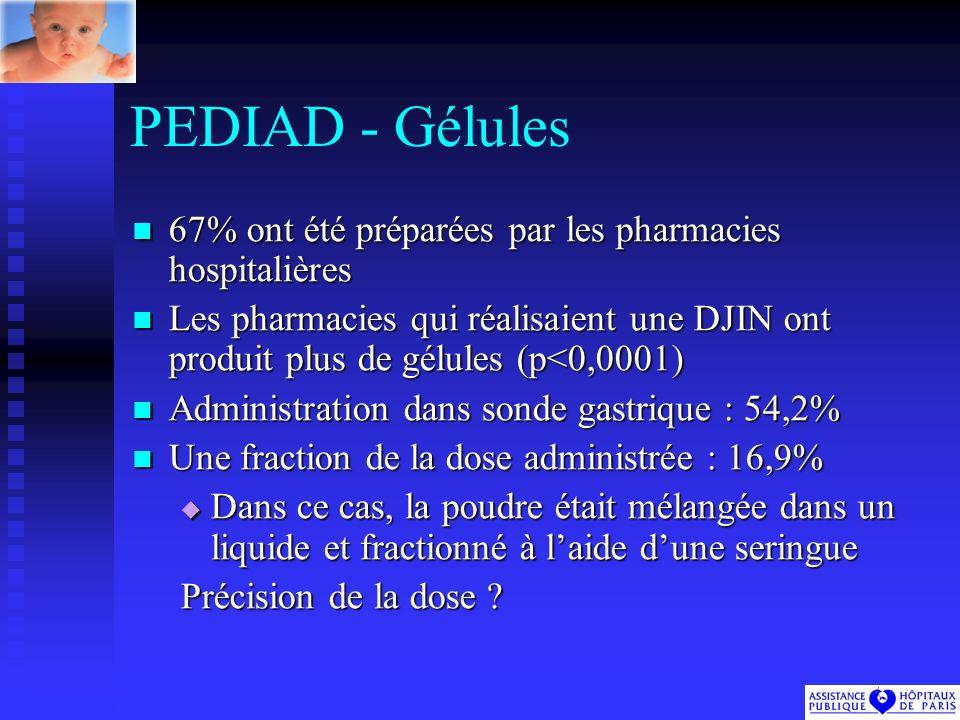 PEDIAD - Gélules 67% ont été préparées par les pharmacies hospitalières 67% ont été préparées par les pharmacies hospitalières Les pharmacies qui réalisaient une DJIN ont produit plus de gélules (p<0,0001) Les pharmacies qui réalisaient une DJIN ont produit plus de gélules (p<0,0001) Administration dans sonde gastrique : 54,2% Administration dans sonde gastrique : 54,2% Une fraction de la dose administrée : 16,9% Une fraction de la dose administrée : 16,9% Dans ce cas, la poudre était mélangée dans un liquide et fractionné à laide dune seringue Dans ce cas, la poudre était mélangée dans un liquide et fractionné à laide dune seringue Précision de la dose ?
