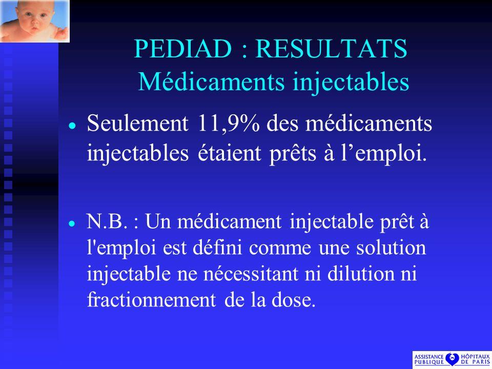 PEDIAD : RESULTATS Médicaments injectables Seulement 11,9% des médicaments injectables étaient prêts à lemploi.