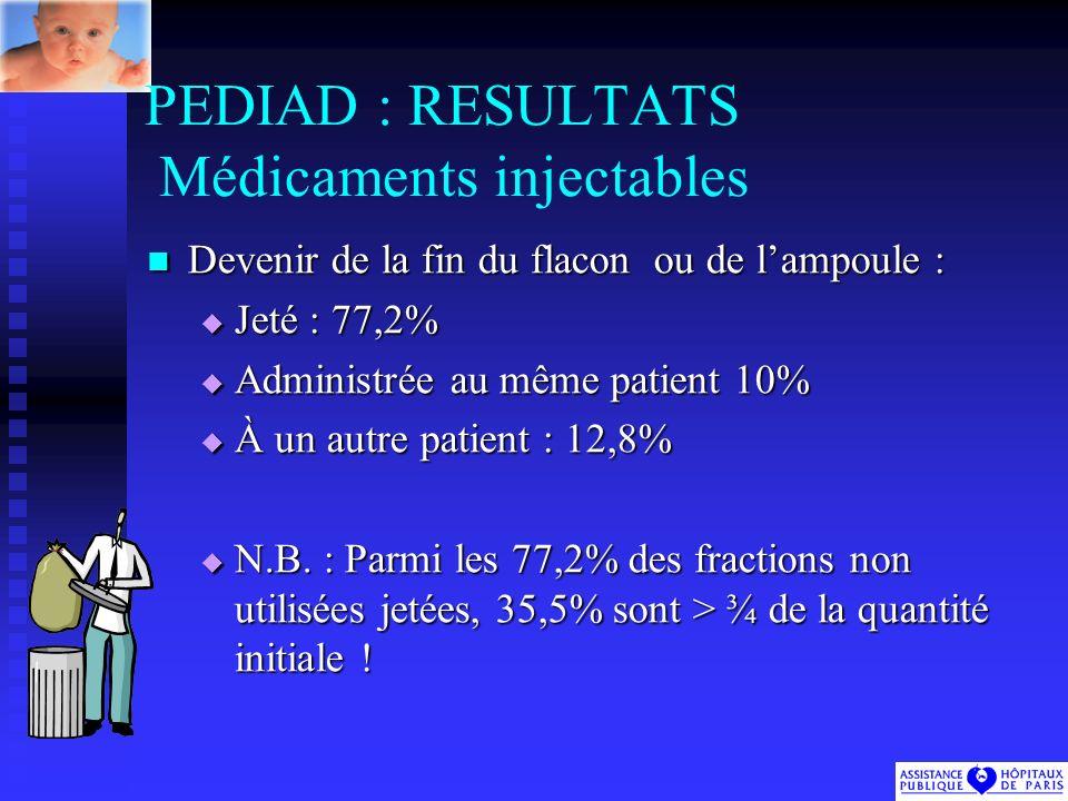 PEDIAD : RESULTATS Médicaments injectables Devenir de la fin du flacon ou de lampoule : Devenir de la fin du flacon ou de lampoule : Jeté : 77,2% Jeté : 77,2% Administrée au même patient 10% Administrée au même patient 10% À un autre patient : 12,8% À un autre patient : 12,8% N.B.