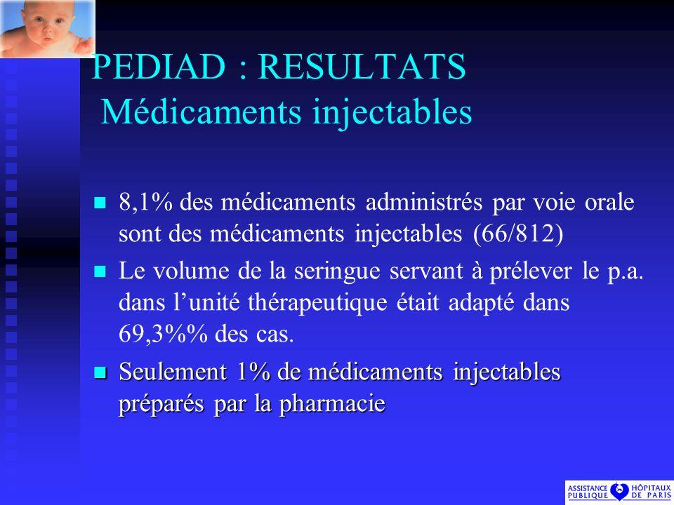 PEDIAD : RESULTATS Médicaments injectables 8,1% des médicaments administrés par voie orale sont des médicaments injectables (66/812) Le volume de la seringue servant à prélever le p.a.