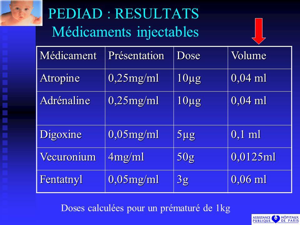 PEDIAD : RESULTATS Médicaments injectablesMédicamentPrésentationDoseVolume Atropine0,25mg/ml10µg 0,04 ml Adrénaline0,25mg/ml10µg Digoxine0,05mg/ml5µg 0,1 ml Vecuronium4mg/ml50g0,0125ml Fentatnyl0,05mg/ml3g 0,06 ml Doses calculées pour un prématuré de 1kg