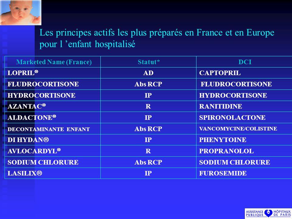 Les principes actifs les plus préparés en France et en Europe pour l enfant hospitalisé FUROSEMIDEIP LASILIX SODIUM CHLORUREAbs RCPSODIUM CHLORURE PROPRANOLOLRAVLOCARDYL PHENYTOINEIP DI HYDAN VANCOMYCINE/COLISTINE Abs RCP DECONTAMINANTE ENFANT SPIRONOLACTONEIPALDACTONE RANITIDINERAZANTAC HYDROCORTISONEIPHYDROCORTISONE FLUDROCORTISONE Abs RCP FLUDROCORTISONE CAPTOPRILADLOPRIL DCI Statut* Marketed Name (France)