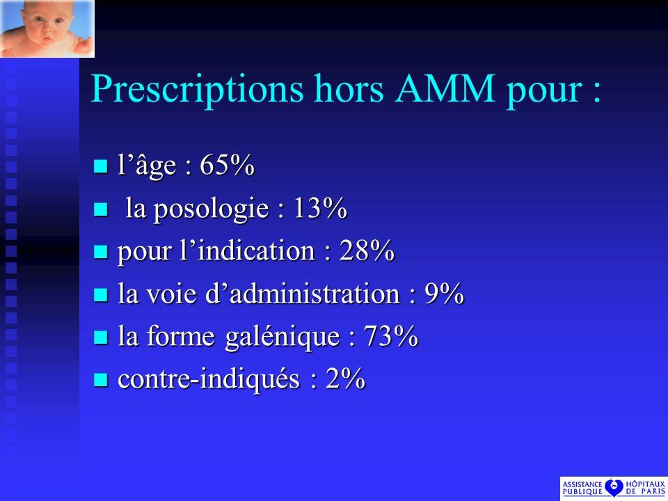 Prescriptions hors AMM pour : lâge : 65% lâge : 65% la posologie : 13% la posologie : 13% pour lindication : 28% pour lindication : 28% la voie dadministration : 9% la voie dadministration : 9% la forme galénique : 73% la forme galénique : 73% contre-indiqués : 2% contre-indiqués : 2%