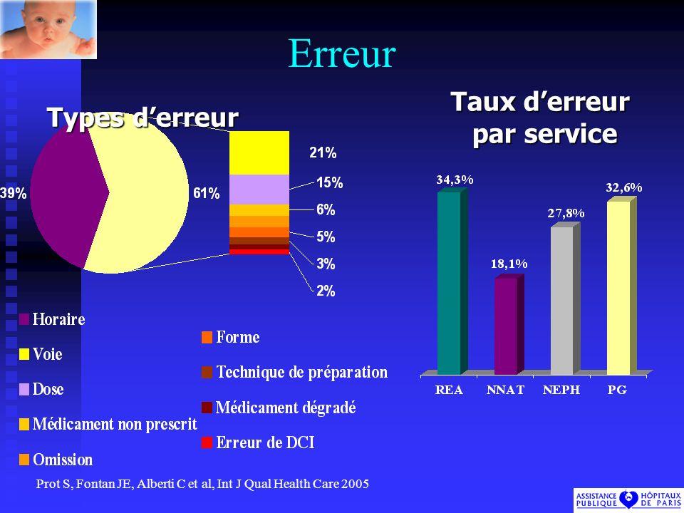 Erreur Taux derreur par service Types derreur Prot S, Fontan JE, Alberti C et al, Int J Qual Health Care 2005