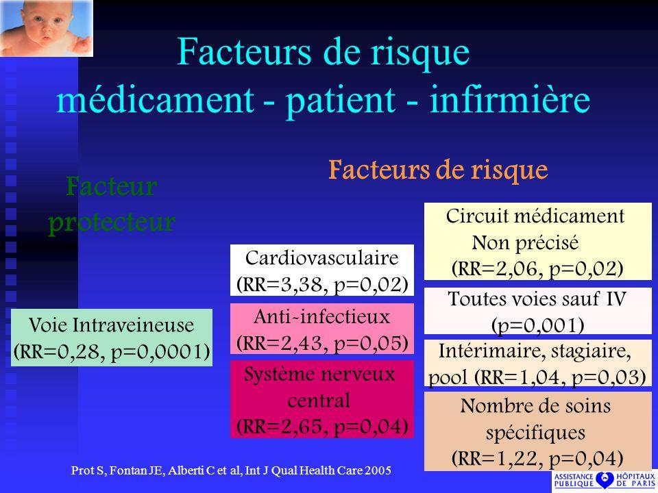 Facteurs de risque médicament - patient - infirmière Toutes voies sauf IV (p=0,001) Circuit médicament Non précisé (RR=2,06, p=0,02) Voie Intraveineuse (RR=0,28, p=0,0001) Cardiovasculaire (RR=3,38, p=0,02) Anti-infectieux (RR=2,43, p=0,05) Système nerveux central (RR=2,65, p=0,04) Nombre de soins spécifiques (RR=1,22, p=0,04) Intérimaire, stagiaire, pool (RR=1,04, p=0,03) Facteur protecteur Facteurs de risque Prot S, Fontan JE, Alberti C et al, Int J Qual Health Care 2005
