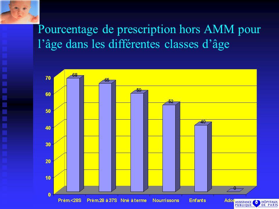 Pourcentage de prescription hors AMM pour lâge dans les différentes classes dâge