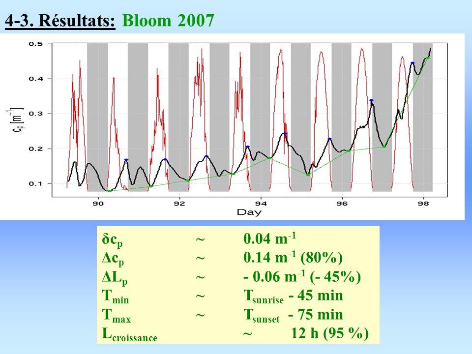 4-3. Résultats: Bloom 2007 δc p ~ 0.04 m -1 Δc p ~ 0.14 m -1 (80%) ΔL p ~ - 0.06 m -1 (- 45%) T min ~ T sunrise - 45 min T max ~ T sunset - 75 min L c