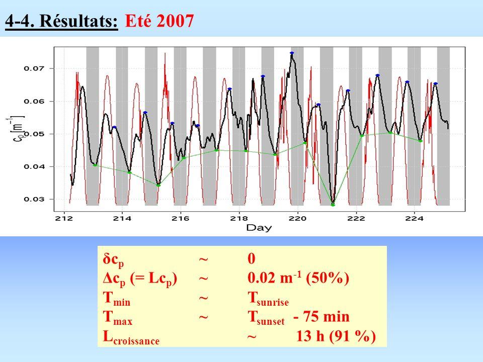 4-4. Résultats: Eté 2007 δc p ~ 0 Δc p (= Lc p )~ 0.02 m -1 (50%) T min ~ T sunrise T max ~ T sunset - 75 min L croissance ~ 13 h (91 %)