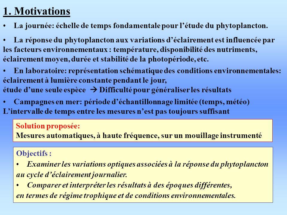 1. Motivations Objectifs : Examiner les variations optiques associées à la réponse du phytoplancton au cycle déclairement journalier. Comparer et inte