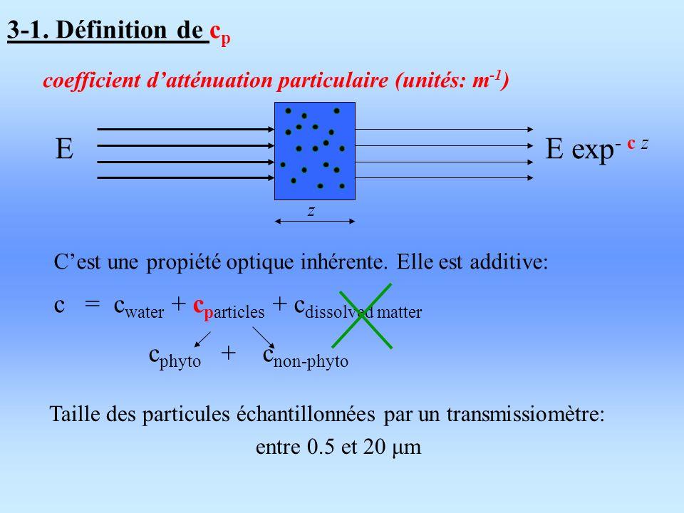 3-1. Définition de c p EE exp - c z z coefficient datténuation particulaire (unités: m -1 ) Taille des particules échantillonnées par un transmissiomè