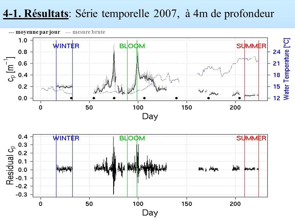 4-1. Résultats: Série temporelle 2007, à 4m de profondeur --- moyenne par jour --- mesure brute