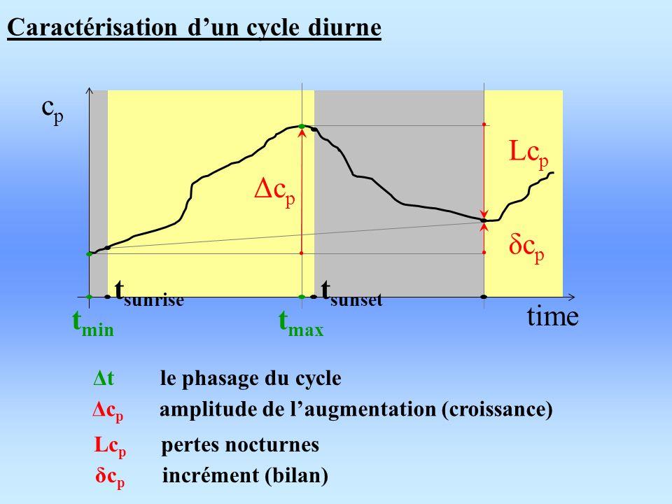 Caractérisation dun cycle diurne ΔcpΔcp δcpδcp LcpLcp time cpcp t min t max t sunrise t sunset Δc p amplitude de laugmentation (croissance) Lc p pertes nocturnes δc p incrément (bilan) Δt le phasage du cycle