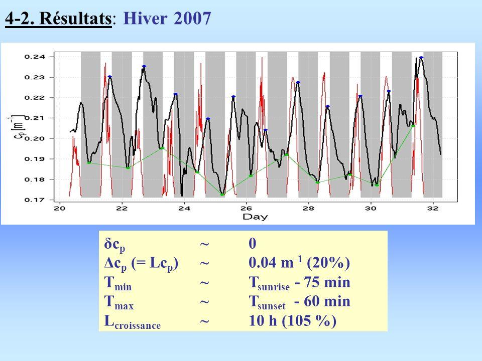4-2. Résultats: Hiver 2007 δc p ~ 0 Δc p (= Lc p )~ 0.04 m -1 (20%) T min ~ T sunrise - 75 min T max ~ T sunset - 60 min L croissance ~ 10 h (105 %)