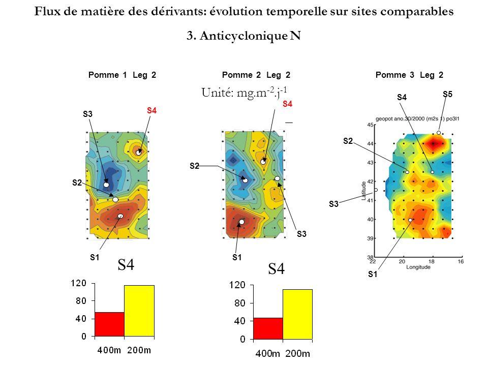 S4 S3 S1 S2 S4 Pomme 1Leg2 S3 S4 Pomme 2Leg2 S1 S2 Pomme 3Leg2 S1 S2 S3 S4 S5 Unité: mg.m -2.j -1 Flux de matière des dérivants: évolution temporelle